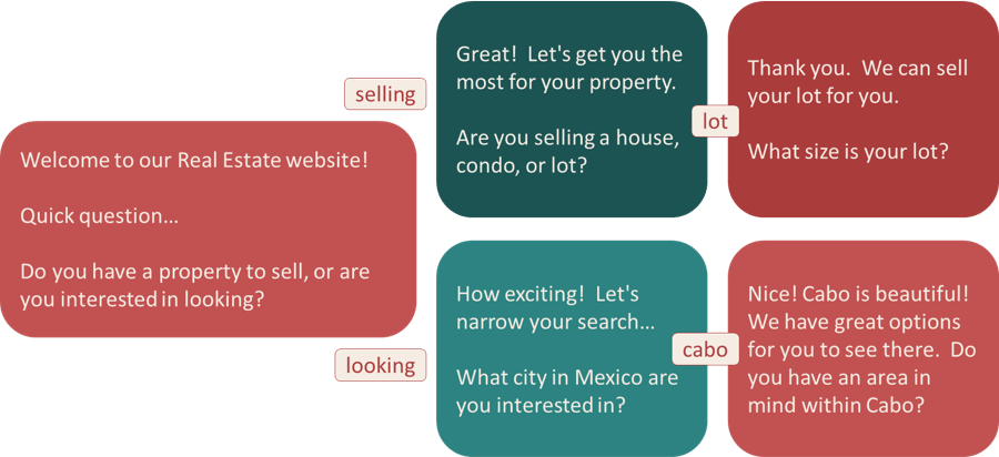 what is a chatbot, re-mex-image, remeximage, greg hixon
